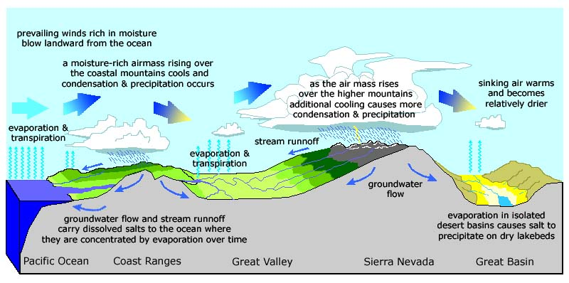 the hydrologic cycle and desert landscapes essay Land resources land as a resource environmental sciences essay much of the water involved in the hydrologic cycle is located in the desert of maine.