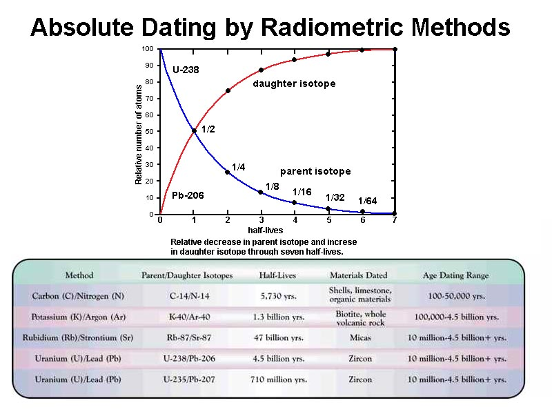 Radioactive dating enables geologists to determine arterial oxygen