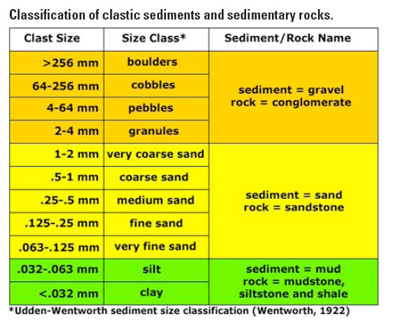 engineering description or classification of weathered rocks Engineers' descriptions give engineering terms that will convey some sense of a soil's current state and probable susceptibility to future changes (eg in without the use of a satisfactory system of description and classification, the description of materials found on a site would be meaningless or.