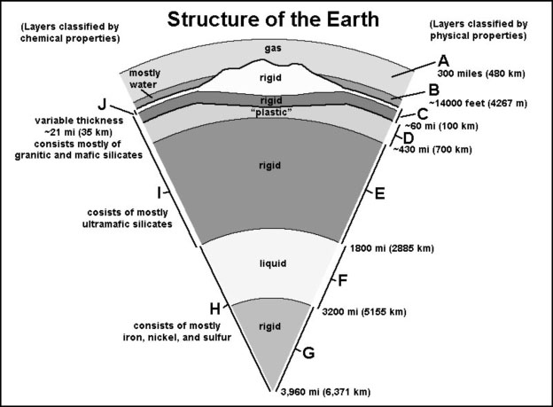 Physical earth structure diagram electrical drawing wiring diagram gotbooks miracosta edu rh gotbooks miracosta edu earth composition diagram earth structure diagram worksheet ccuart Gallery