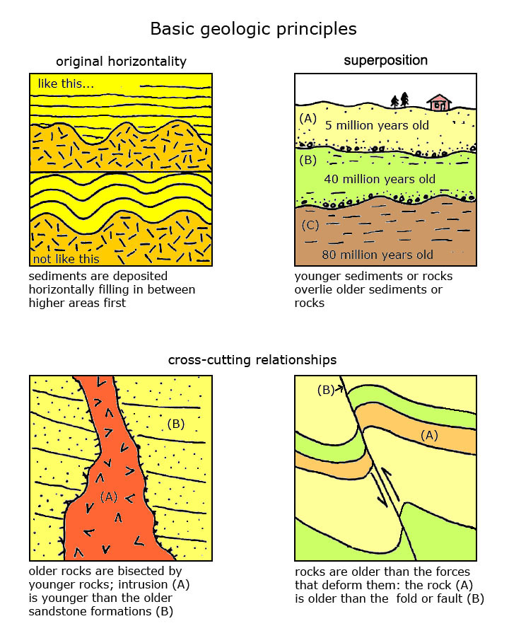 Examples of relative hookup in geology