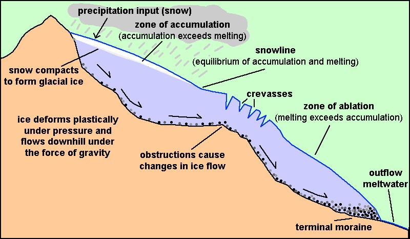 Glacier Profile on Lake Forming Diagram