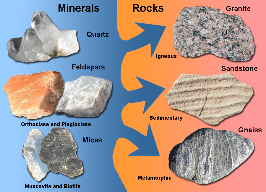 Gotbooks for What are the minerals found in soil