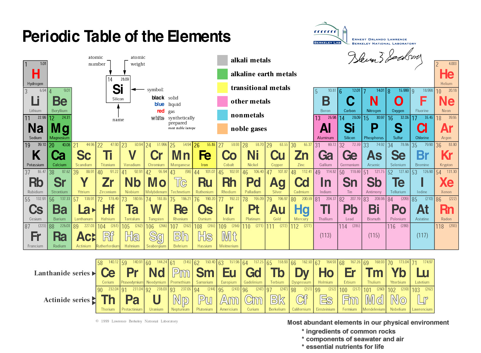 Gotbooksmiracosta the periodic table of the elements is an arrangement of the elements based on atomic number number of protons in an atom gamestrikefo Image collections