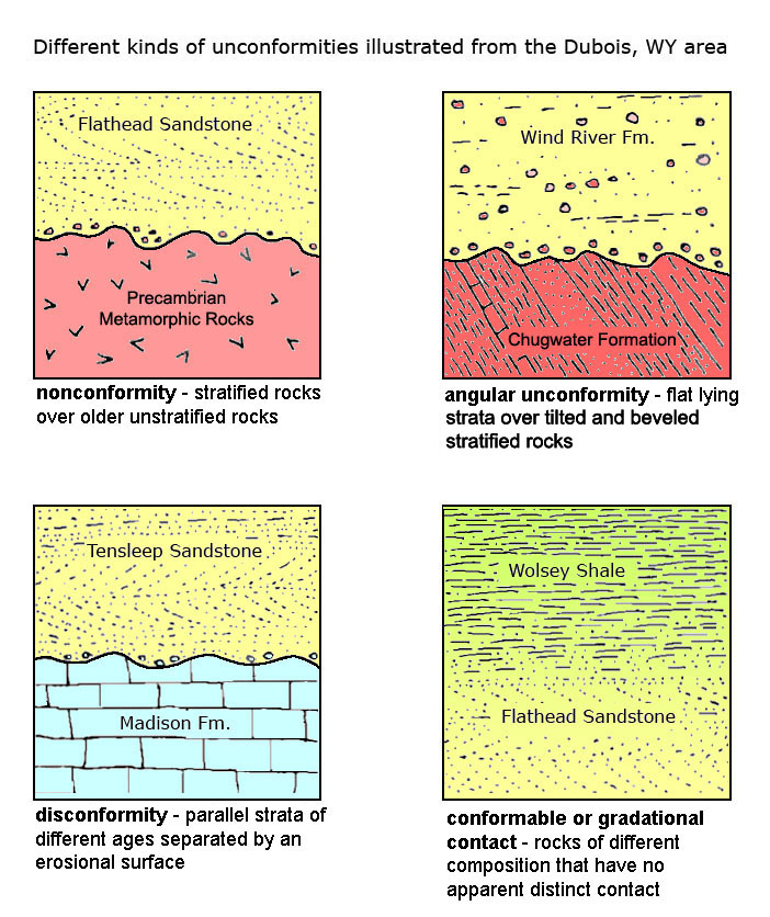 Different types of geological dating