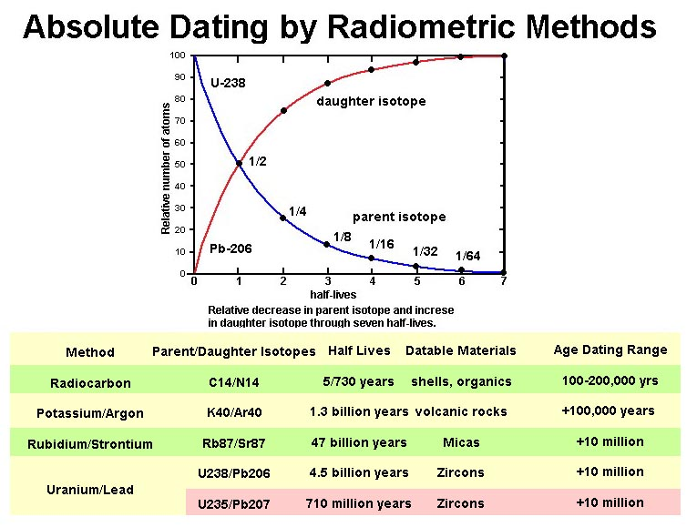 isotopic age dating methods Relative dating and radiometric dating are used to determine age of fossils and geologic features, but with different methods relative dating uses observation of location within rock layers, while.