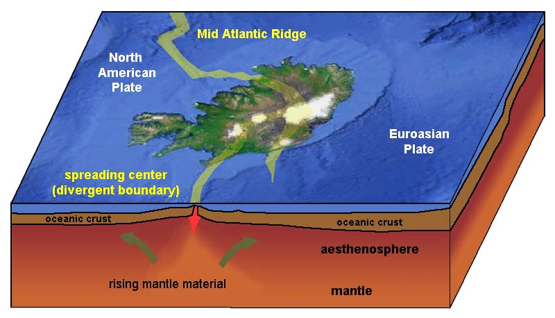 Gotbooksmiracostaoceans convergent boundary along hinalayan mountains divergent boundary of mid ocean ridge in iceland gumiabroncs Images