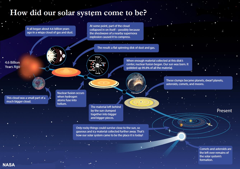 solar system evolved - photo #17