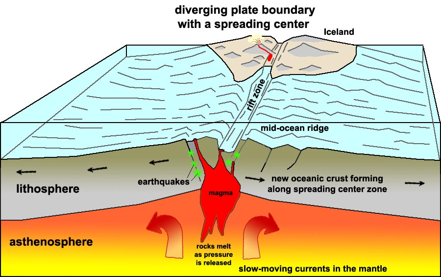Image result for rifting at plate margins mid atlantic ridge