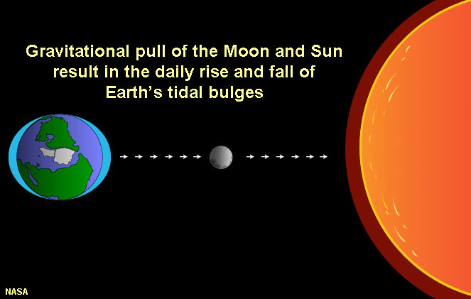 gravitational relationship between the sun earth and moon