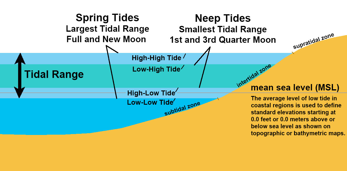 Tidal Range Diagram Wiring Diagram Schemes